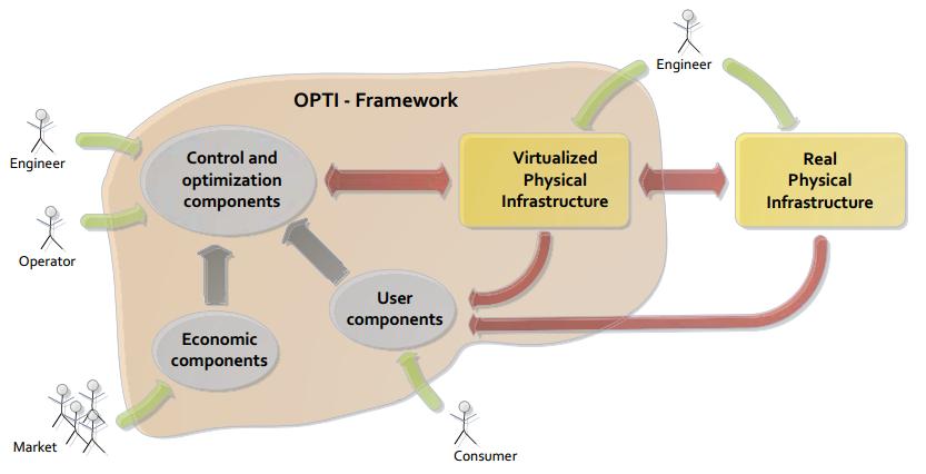 OPTi_Framework