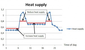 Heat supply