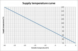 supply temperature